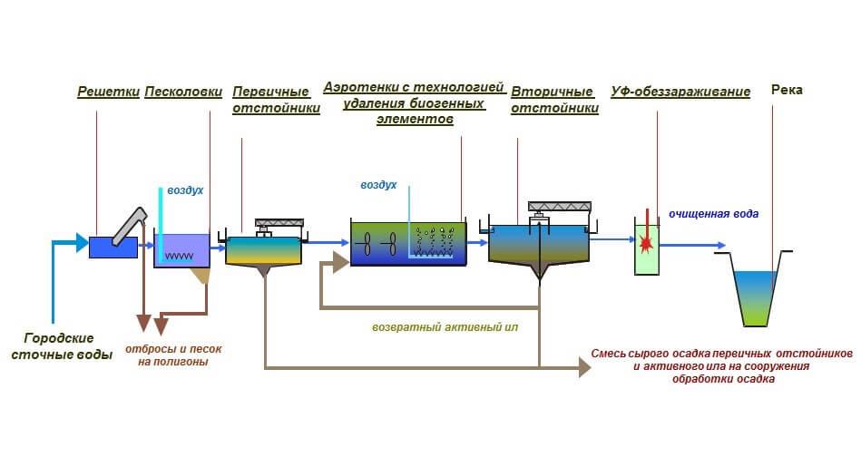 Очистные сооружения хозяйственно-бытовых сточных вод