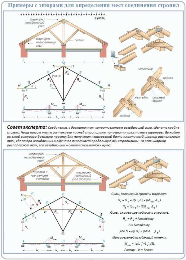 Висячие стропила: устройство, конструкция, узлы, пример строительства