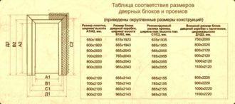 Размеры железных входных дверей для частного дома, стандартные параметры металлического полотна с коробкой