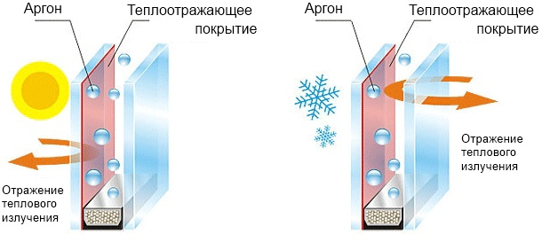 Сопротивление теплопередачи стеклопакетов таблица