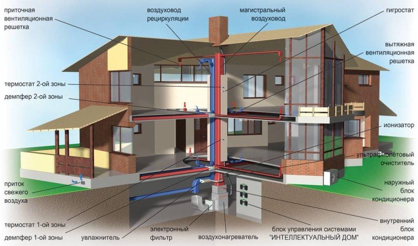 Приточная вентиляция: принцип действия, назначения и особенности