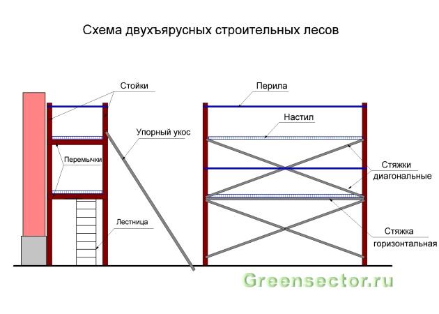 Рамные строительные леса: преимущества различных конструкций и типоразмеров