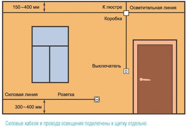 Ретро проводка: особенности проектирования и монтажа (145 фото)