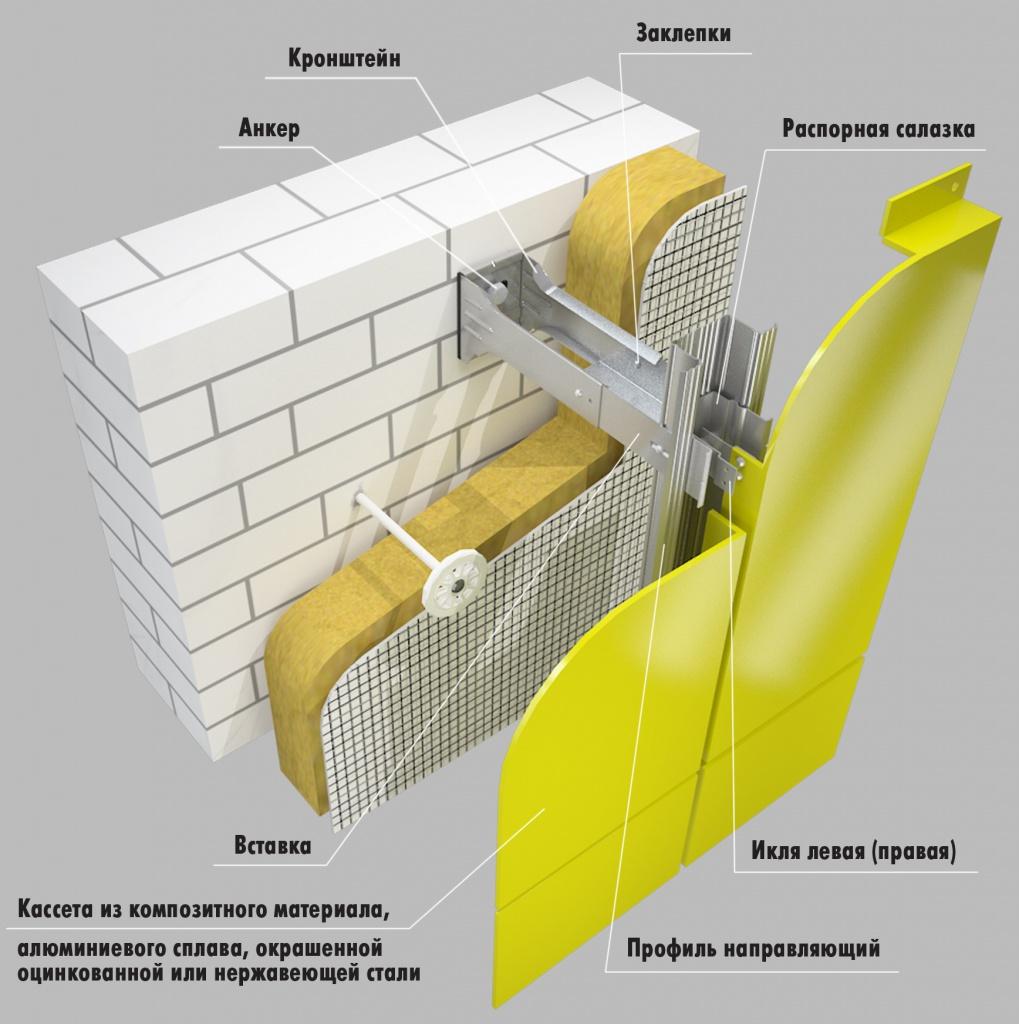Вентилируемый фасад – технология монтажа навесных фасадных систем с воздушным зазором