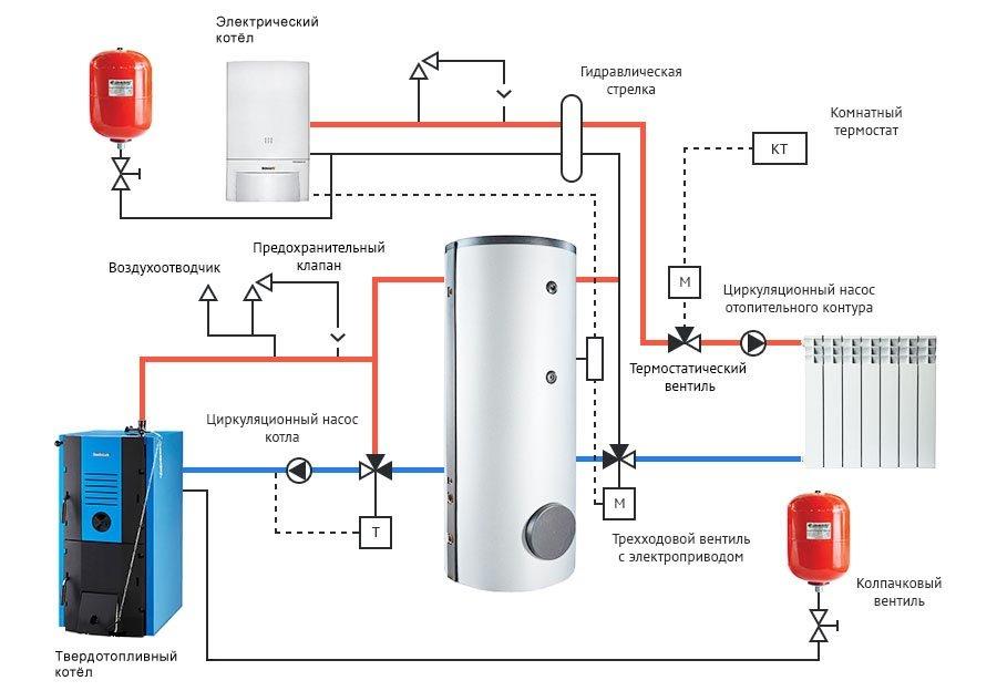 электрический котел для отопления отзывы
