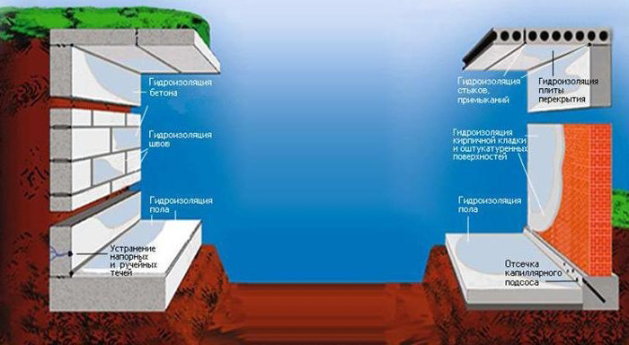 Жидкое стекло — пропорции добавления в бетон для гидроизоляции