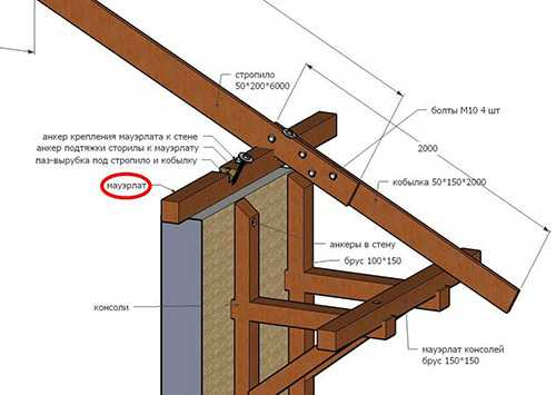 Деревянные стропила для крыши: особенности устройства надежной конструкции из дерева