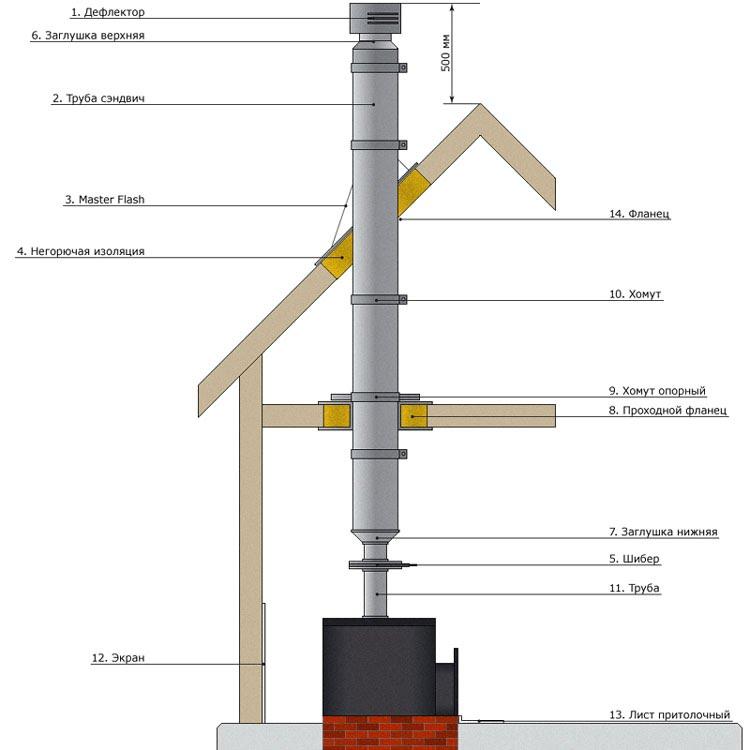 Какая труба лучше для дымохода частного и промышленного типа – особенности выбора