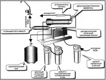 фильтр для воды под мойку обратный осмос