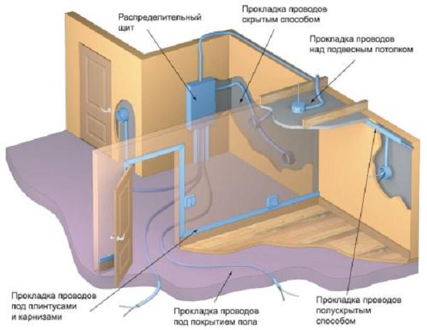 Светодиодная лампа мигает во включенном или выключенном состоянии: все причины