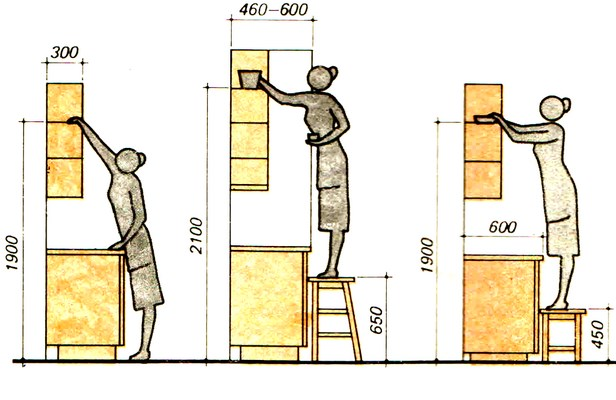 расстояние от столешницы до навесных шкафов