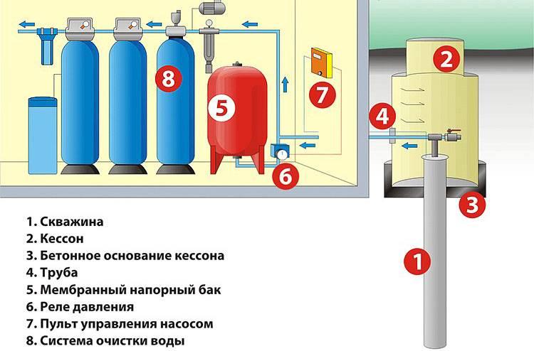 Реле давления для гидроаккумулятора: принцип действия и порядок первичной и вторичной регулировки