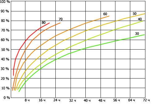 Температурный режим при заливке бетона