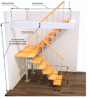 глубина ступени лестницы норма