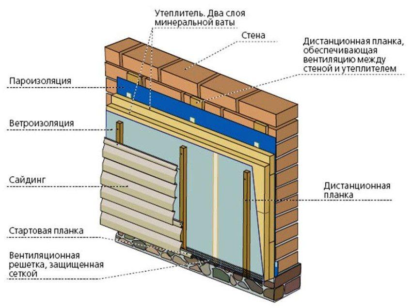 Как работать с сайдингом: технология обшивки дома | mastera-fasada.ru | все про отделку фасада дома