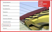 Пароизоляция для крыши (48 фото): для чего нужна теплоизоляция и гидроизоляция скатной и плоской кровли