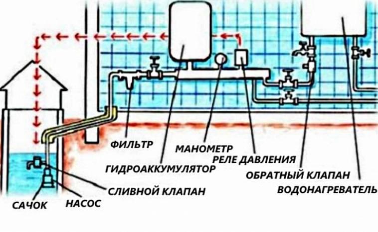 система водоснабжения в частном доме