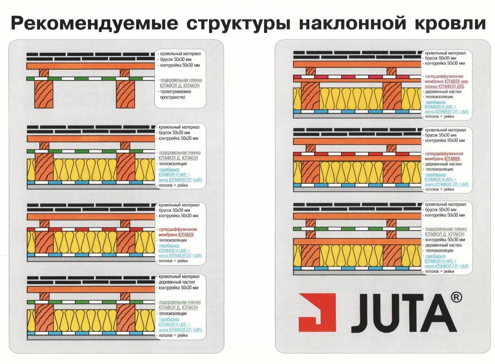 Пароизоляция марки jutafol