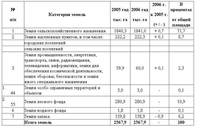 Изменения кадастровой стоимости земельного участка: как часто происходит переоценка, куда обращаться, чтобы пересмотреть значение