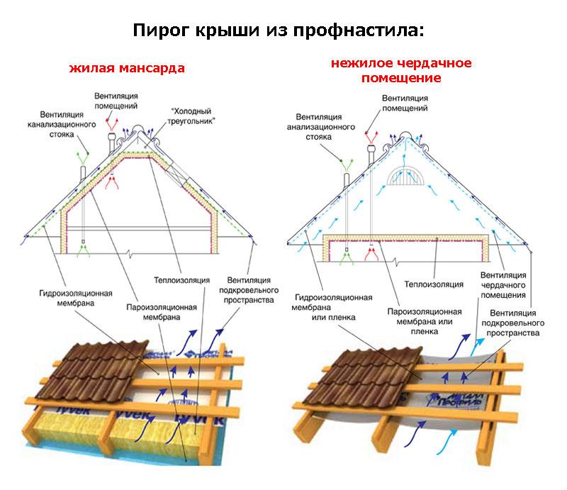 Монтаж металлочерепицы своими руками, как укладывать металлочерепицу на крышу (видео инструкция и фото)