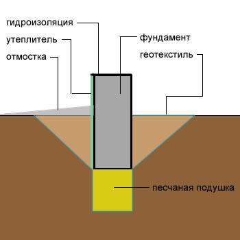 Выбор геотекстиля для укладки тротуарной плитки