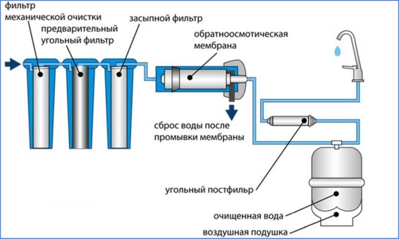 Осмос для аквариума (14 фото): что это такое и для чего нужен обратный осмос? устройство системы реминерализации воды