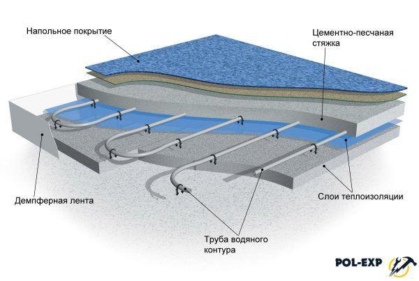 Какое покрытие лучше для водяного теплого пола: отзывы мастеров / zonavannoi.ru