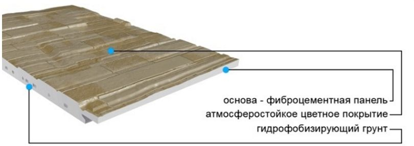 Панели фиброцементные  для отделки дома снаружни