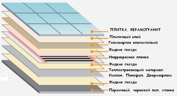 Теплый пол под плитку какой лучше определяем по параметрам, какой лучше выбрать теплый пол под плитку