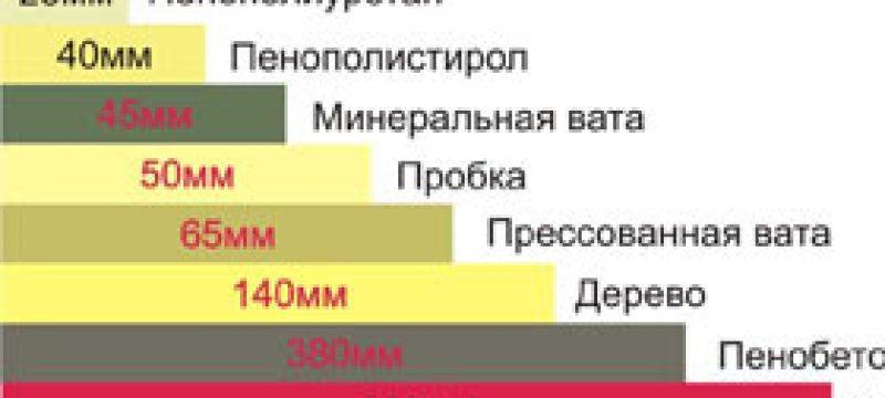 Сравнение основных характеристик различных утеплителей: теплопроводности и плотности, гигроскопичности и толщины