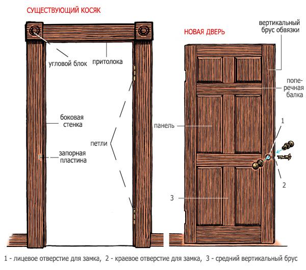 правильная установка дверей