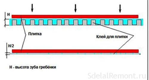 Размеры керамической плитки для стен и пола