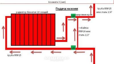 Высота установки радиатора от пола: на каком вешать расстоянии