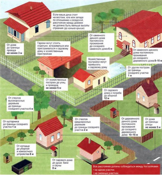 Строительство дома на дачном участке в 2019: нужно ли разрешение, документы для оформления | юридические советы