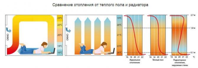 Укладка электрического теплого пола под ламинат – хороший способ сделать дом уютнее