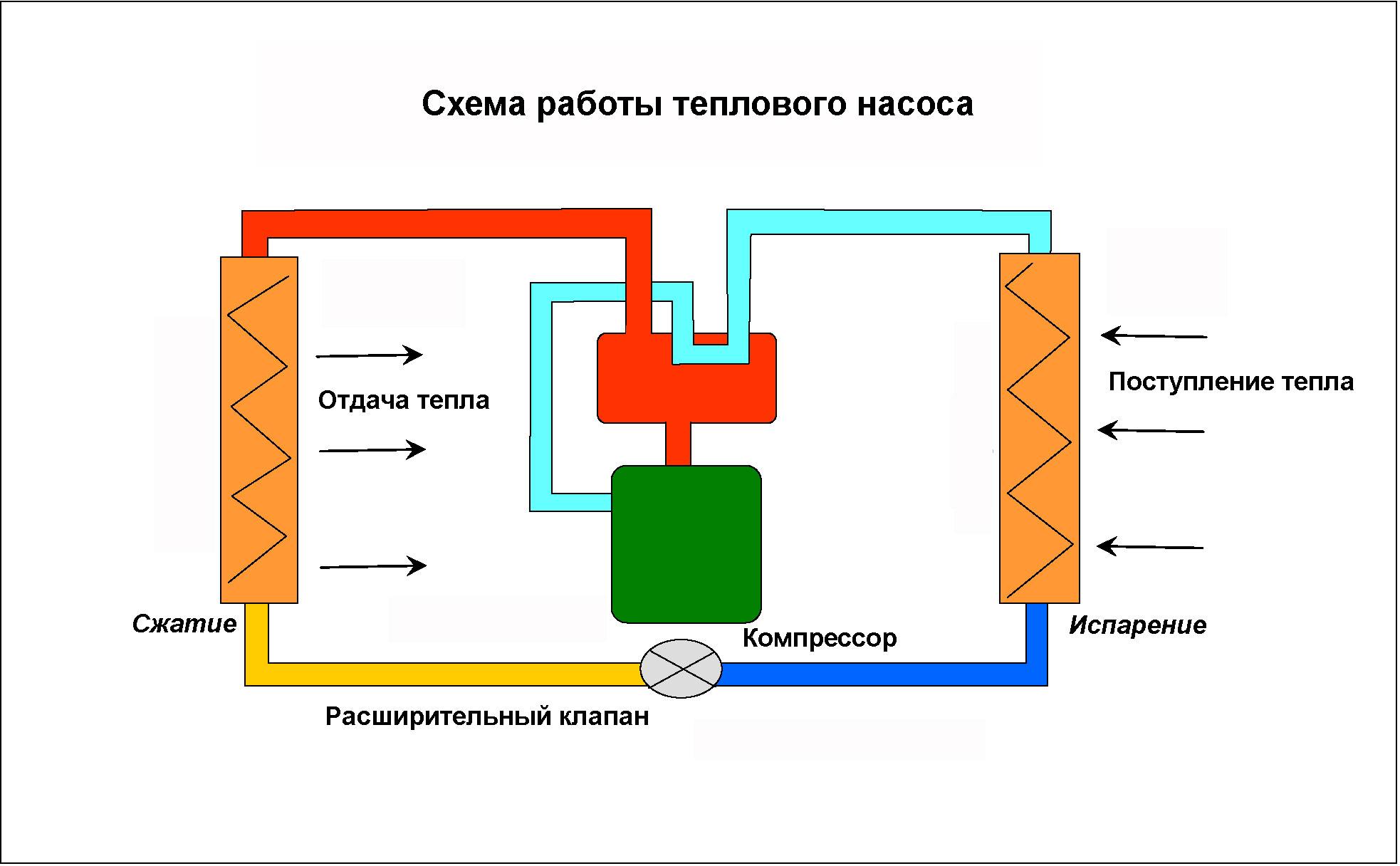 Как работает тепловой насос для отопления дома - схема и видео