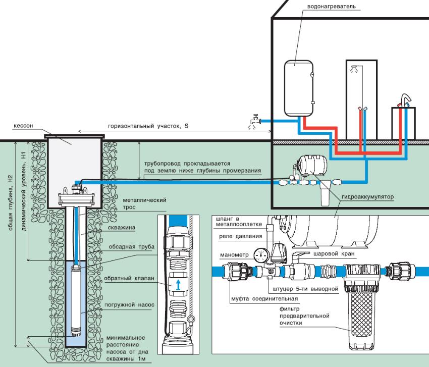 водоснабжение и водоотведение в частном доме