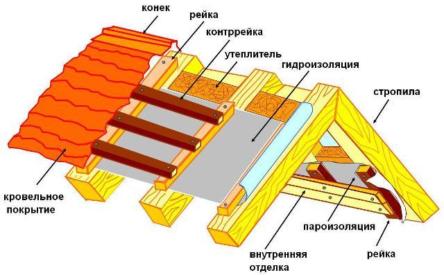 Пароизоляция для потолка в деревянном перекрытии: какую выбрать -  виды, как укладывать на холодном чердаке