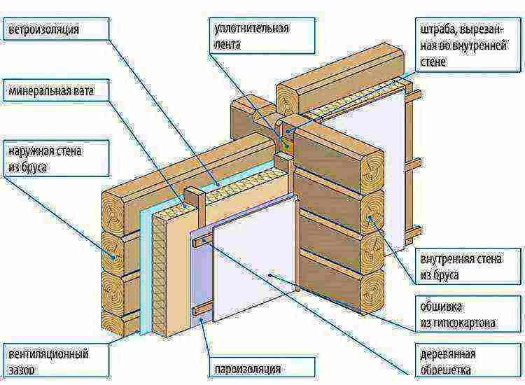 пароизоляционная мембрана для стен