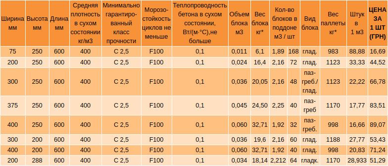 Газобетон «аэрок»: характеристики и инструкция по применению