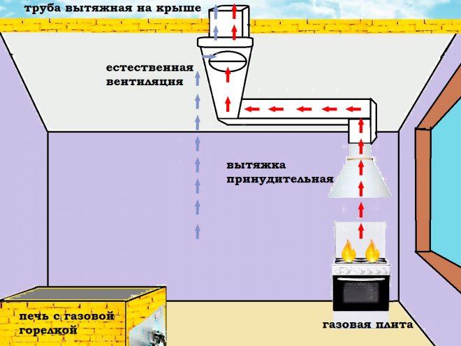Вентиляция в котельной с газовым котлом в частном доме, нормы, требования, своими руками