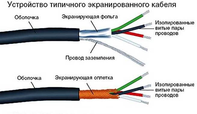 обогревающий кабель