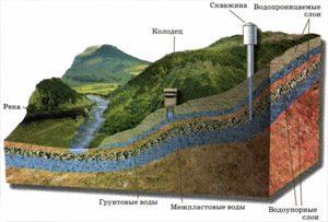 карта залегания водоносных горизонтов в московской области