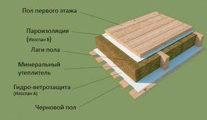 как стелить пароизоляцию на потолок