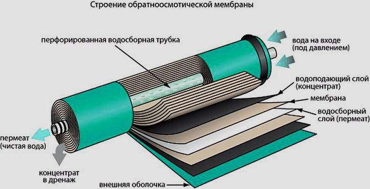 фильтры обратного осмоса для дома