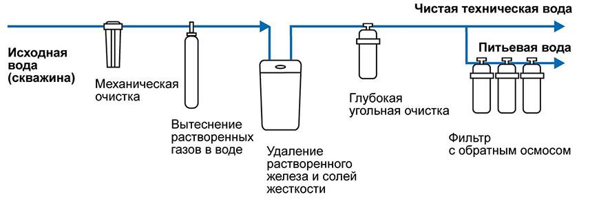 как можно очистить грязную воду