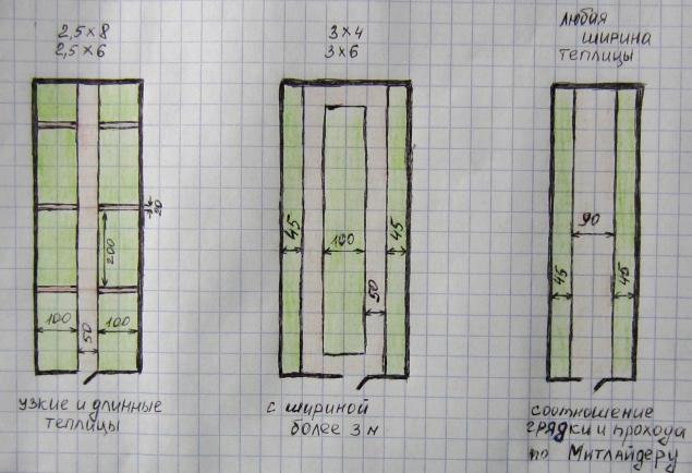 Как обустроить грядки в теплице площадью 3х6 м: рекомендации и схемы