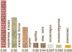 Какое значение имеет плотность утеплителя при выборе материала?