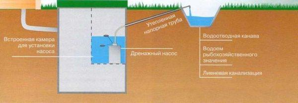 Канализация в частном доме: как правильно сделать канализацию-септик для дома
