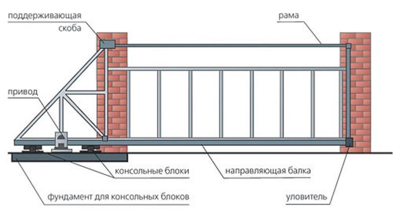 ворота откатные механические на роликах своими руками